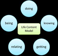 life content model