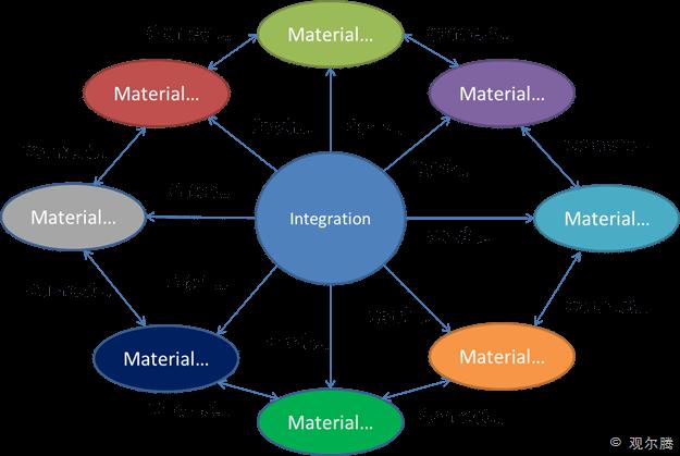 integration3
